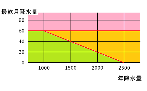 熱帯の区分-s